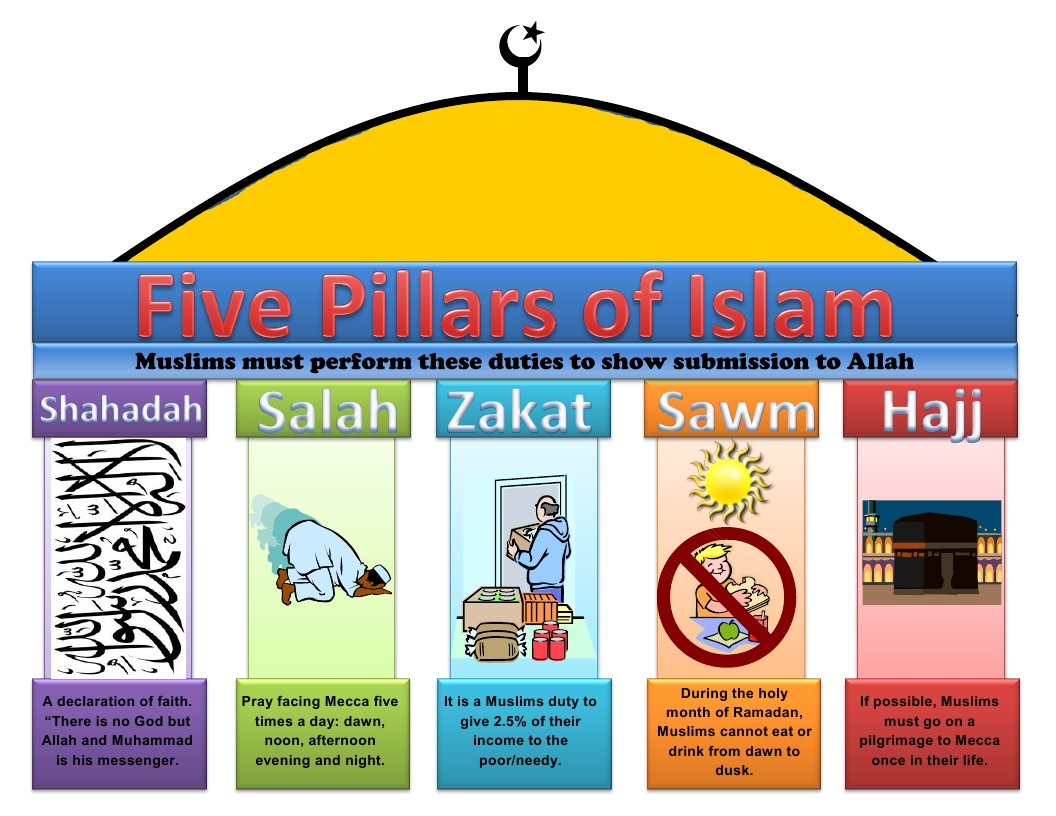 J is for journey student series islam the five pillars islam is the second largest religion in the world with about 15 billion followers worldwide islam meaning submission reflects its total absolute biocorpaavc Images